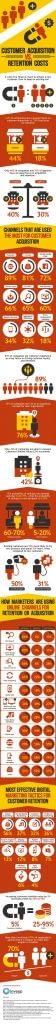 Infografía de retención de clientes de invespcro
