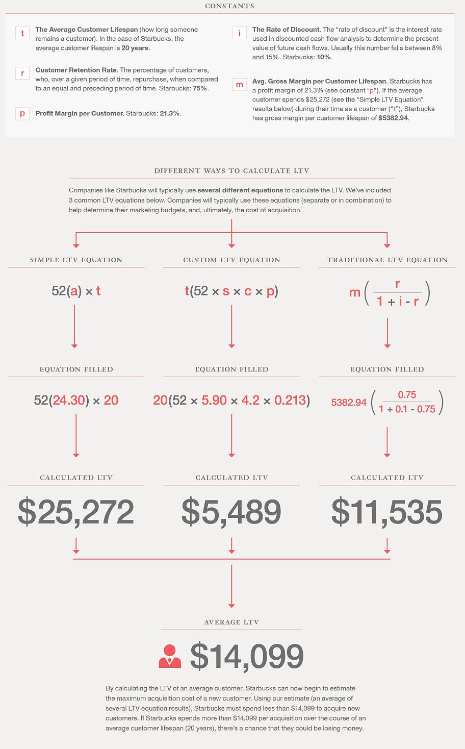 calculando el valor de vida de un cliente