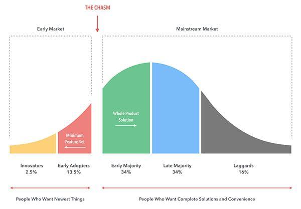 curva de difusión de la innovación con vacío