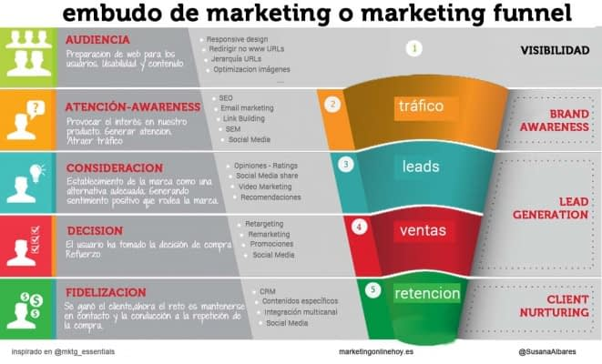 embudo de marketing