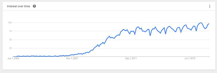 social-media-marketing-google-trends
