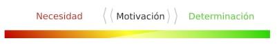 La motivación se mueve hacia la necesidad o a la determinación.